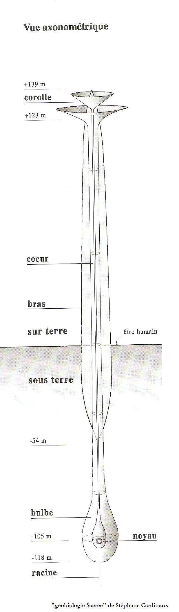 Les cheminées cosmo-telluriques sont des présences qui peuvent apporter un bien-être, une symbiose et une compréhension de Soi par l'interaction de chacune de vos énergies.